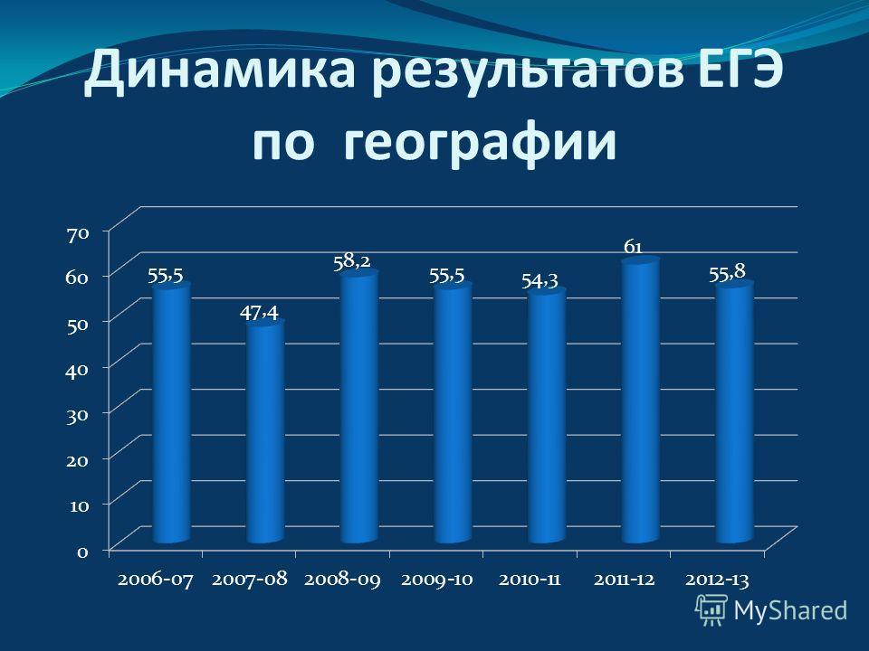 Динамика результатов ЕГЭ по географии