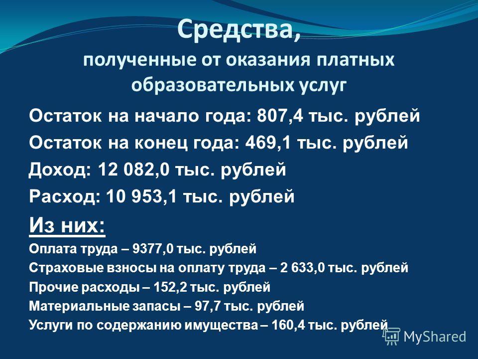Средства, полученные от оказания платных образовательных услуг Остаток на начало года: 807,4 тыс. рублей Остаток на конец года: 469,1 тыс. рублей Доход: 12 082,0 тыс. рублей Расход: 10 953,1 тыс. рублей Из них: Оплата труда – 9377,0 тыс. рублей Страх