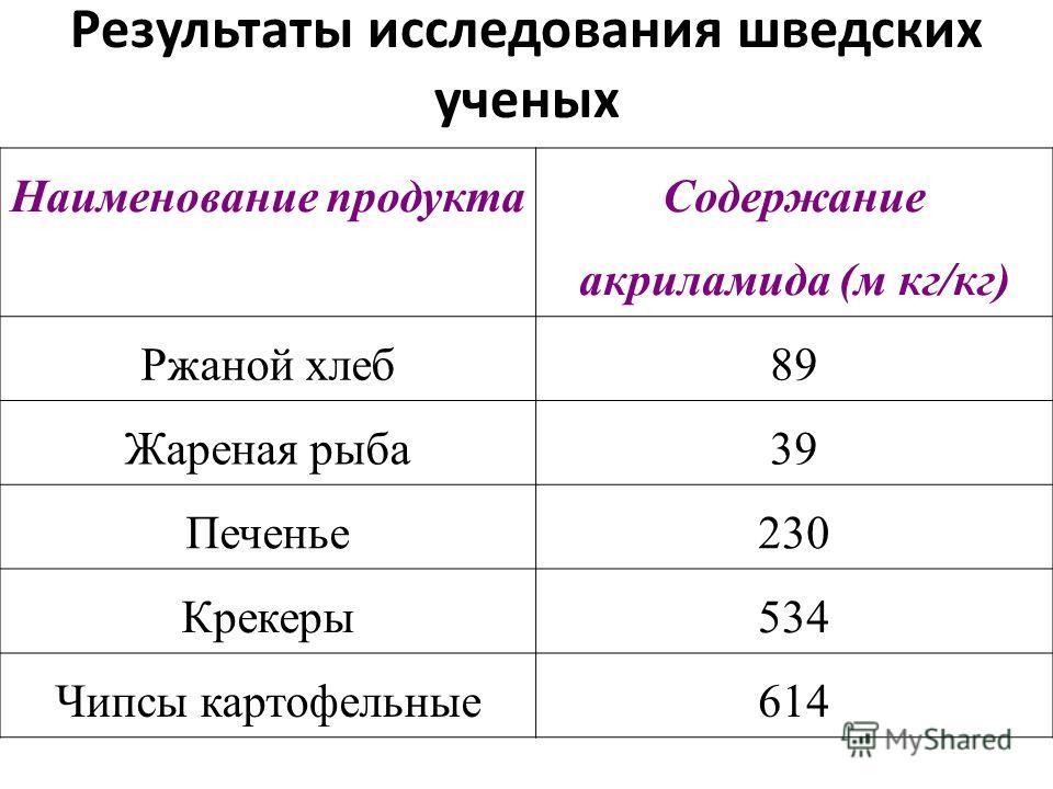 Результаты исследования шведских ученых Наименование продукта Содержание акриламида (м кг/кг) Ржаной хлеб89 Жареная рыба39 Печенье230 Крекеры534 Чипсы картофельные614