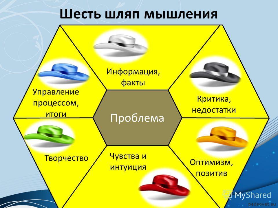 Шесть шляп мышления Управление процессом, итоги Информация, факты Чувства и интуиция Критика, недостатки Оптимизм, позитив Творчество Проблема