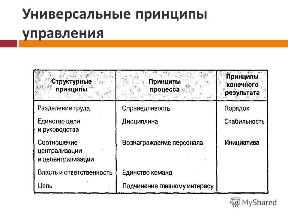 Универсальные принципы управления