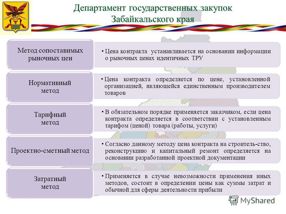 Департамент государственных закупок Забайкальского края Цена контракта устанавливается на основании информации о рыночных ценах идентичных ТРУ Метод сопоставимых рыночных цен Цена контракта определяется по цене, установленной организацией, являющейся