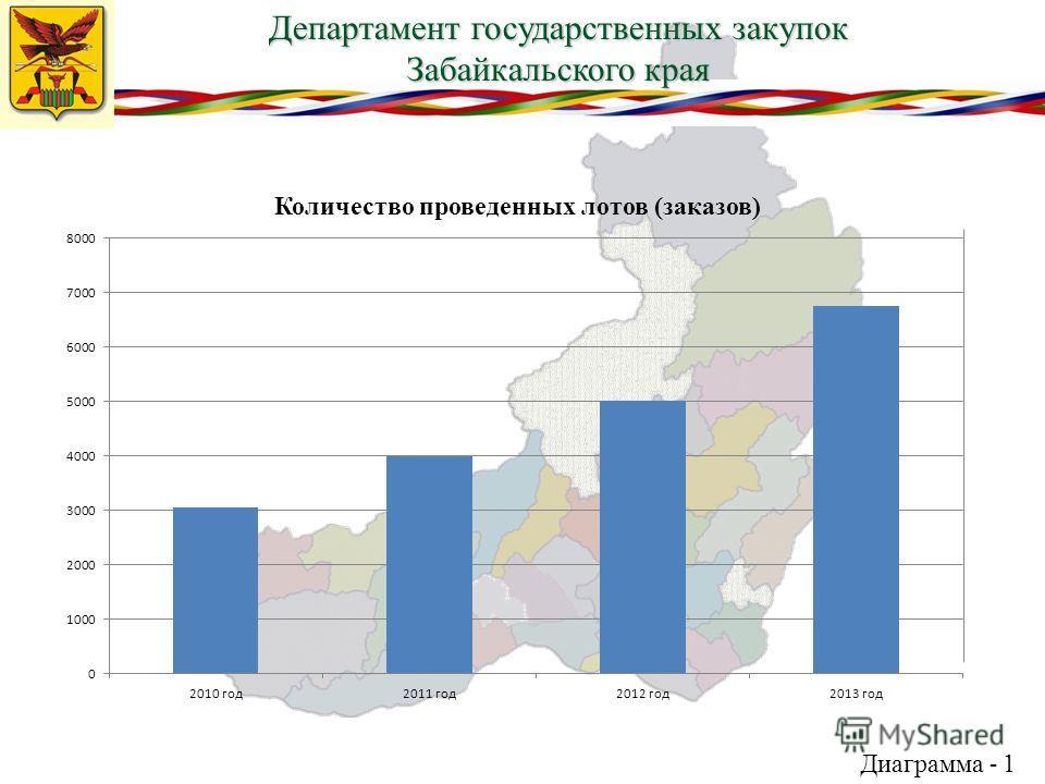 Департамент государственных закупок Забайкальского края Диаграмма - 1