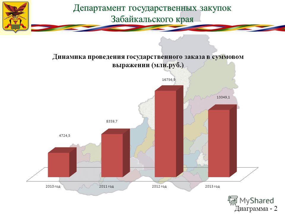 Департамент государственных закупок Забайкальского края Диаграмма - 2