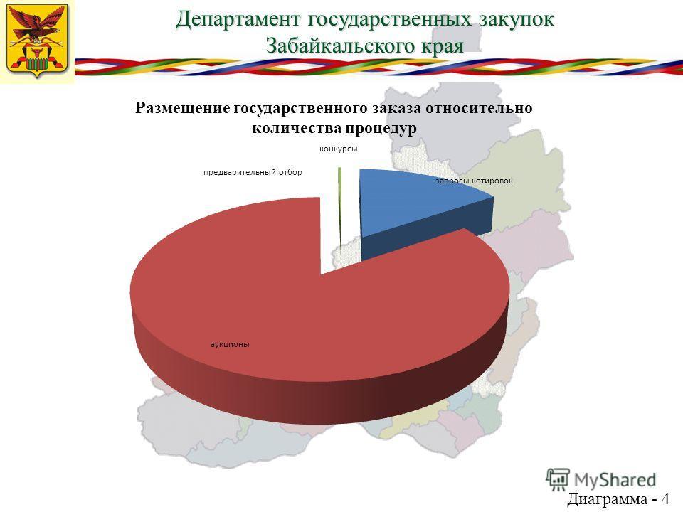 Департамент государственных закупок Забайкальского края Диаграмма - 4