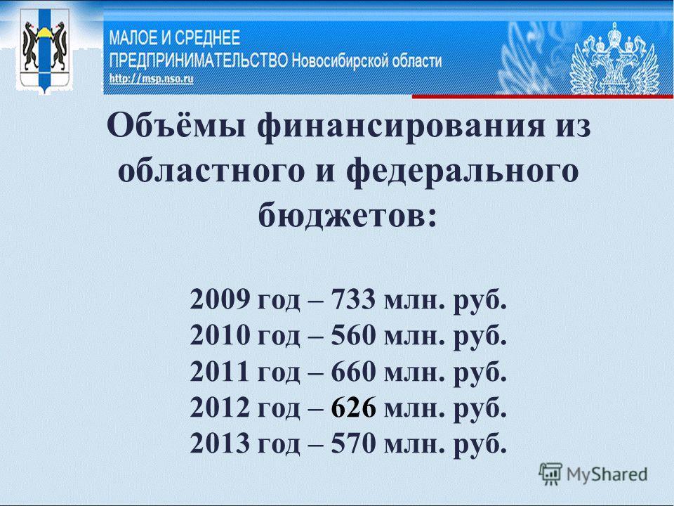 Объёмы финансирования из областного и федерального бюджетов: 2009 год – 733 млн. руб. 2010 год – 560 млн. руб. 2011 год – 660 млн. руб. 2012 год – 626 млн. руб. 2013 год – 570 млн. руб.