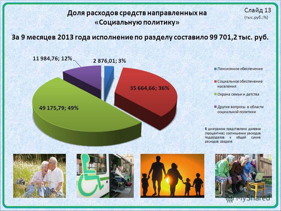 Слайд 13 (тыс.руб.;%) Доля расходов средств направленных на «Социальную политику» В диаграмме представлено долевое (процентное) соотношение расходов подразделов к общей сумме расходов раздела За 9 месяцев 2013 года исполнение по разделу составило 99