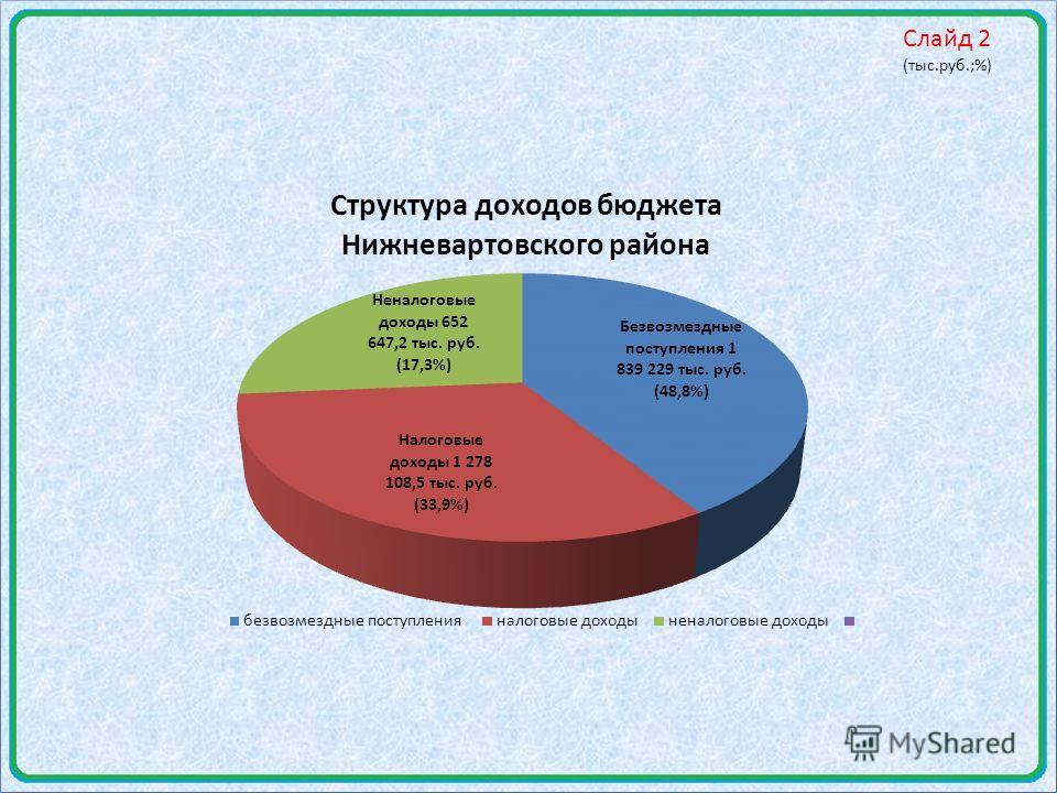 Слайд 2 (тыс.руб.;%)