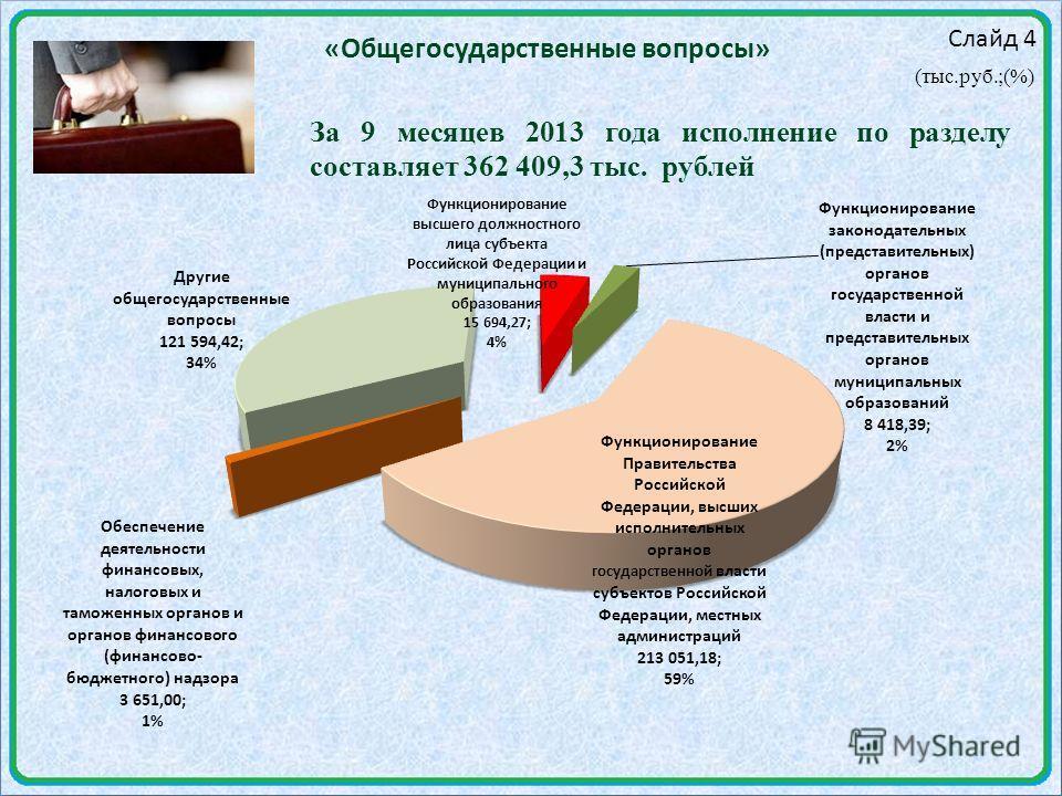 Слайд 4 «Общегосударственные вопросы» (тыс.руб.;(%) За 9 месяцев 2013 года исполнение по разделу составляет 362 409,3 тыс. рублей