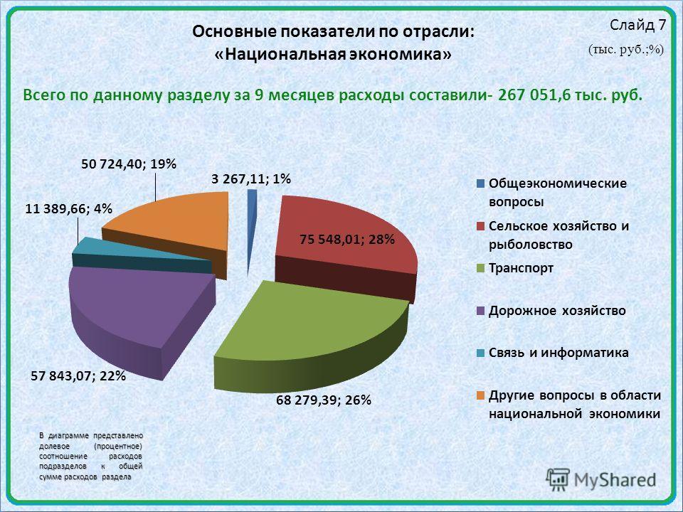 Слайд 7 Основные показатели по отрасли: «Национальная экономика» (тыс. руб.;%) Всего по данному разделу за 9 месяцев расходы составили- 267 051,6 тыс. руб. В диаграмме представлено долевое (процентное) соотношение расходов подразделов к общей сумме р