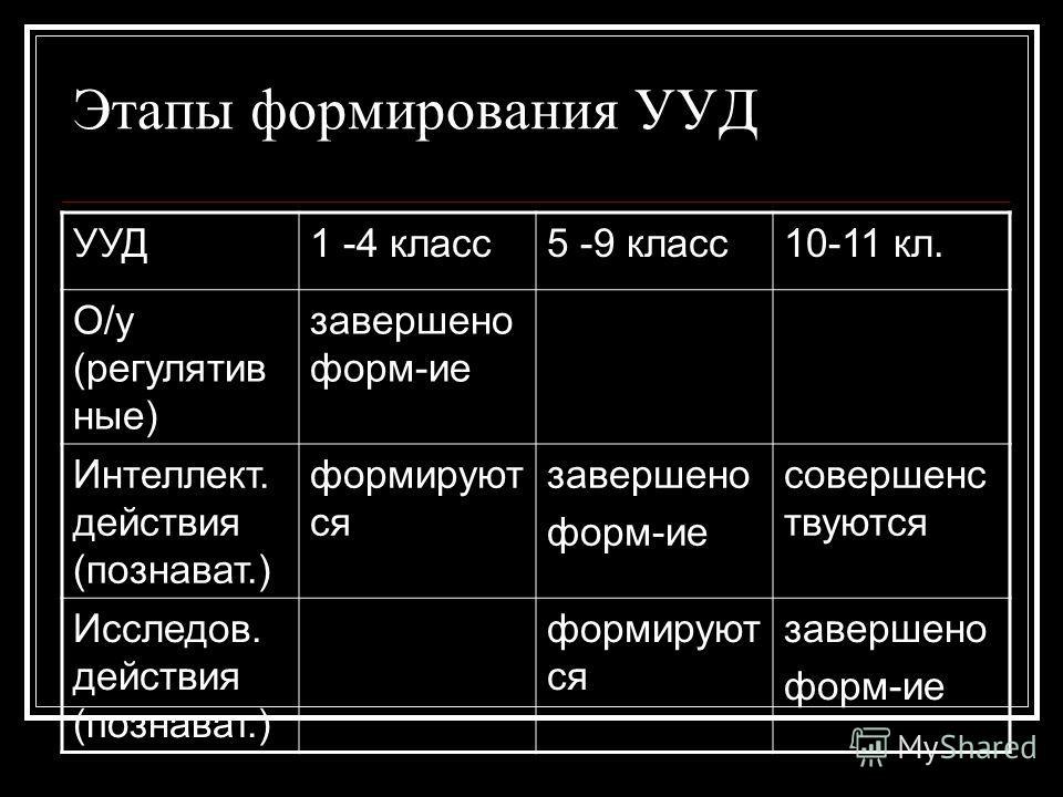 Этапы формирования УУД УУД1 -4 класс5 -9 класс10-11 кл. О/у (регулятив ные) завершено форм-ие Интеллект. действия (познават.) формируют ся завершено форм-ие совершенс твуются Исследов. действия (познават.) формируют ся завершено форм-ие