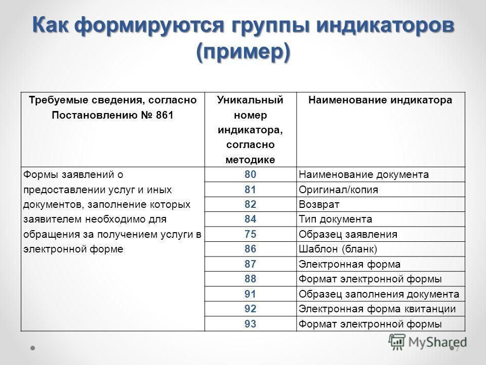 7 Как формируются группы индикаторов (пример) Требуемые сведения, согласно Постановлению 861 Уникальный номер индикатора, согласно методике Наименование индикатора Формы заявлений о предоставлении услуг и иных документов, заполнение которых заявителе