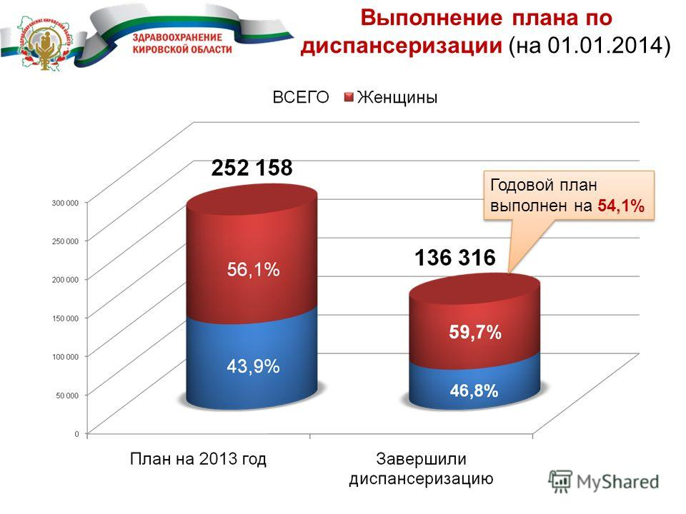 Выполнение плана по диспансеризации (на 01.01.2014) Годовой план выполнен на 54,1%