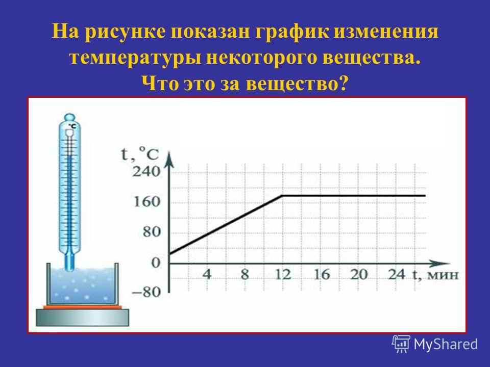 плавление нагревание Поглощение Q Температуру, при которой вещество плавится, называют температурой плавления вещества. Каждое вещество имеет собственную температуру плавления (стр.32). нагревание А В С D