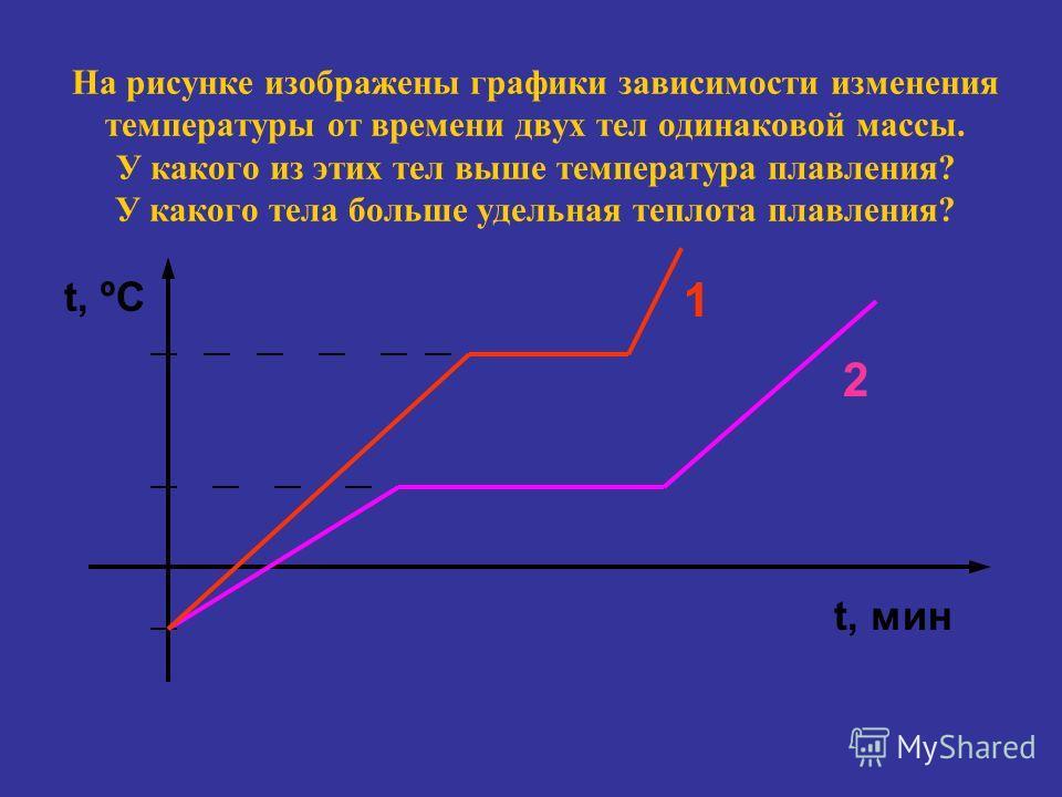 Физическая величина, показывающая какое количество теплоты необходимо для превращения 1 кг кристаллического вещества, удельной теплотой плавления взятого при температуре плавления, в жидкость той же температуры, называется удельной теплотой плавления