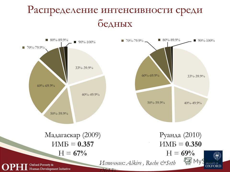 Распределение интенсивности среди бедных Мадагаскар (2009) ИМБ = 0.357 H = 67% Руанда (2010) ИМБ = 0.350 H = 69% Источник: Alkire, Roche &Seth (2013)