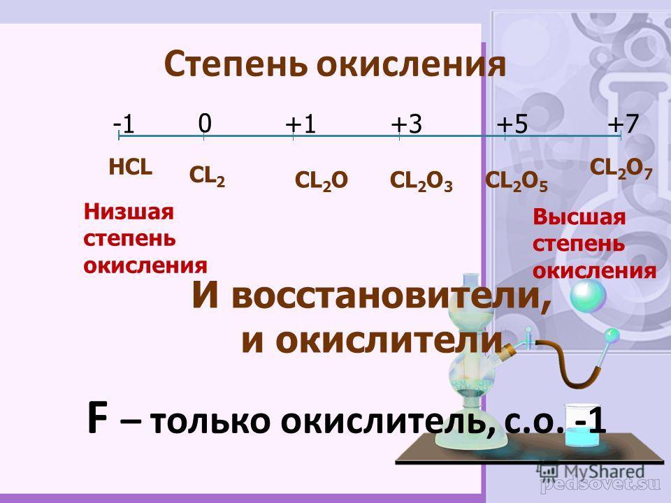 Фтор F Хлор Cl Бром Br Иод I Астат At +9+9 2 7) +85 2 8 18 32 18 7 )))))) +17 2 8 7 ))) +35 2 8 18 7 )))) +53 2 8 18 18 7 ))))) Окислительные свойства Неметаллические свойства Радиус атома