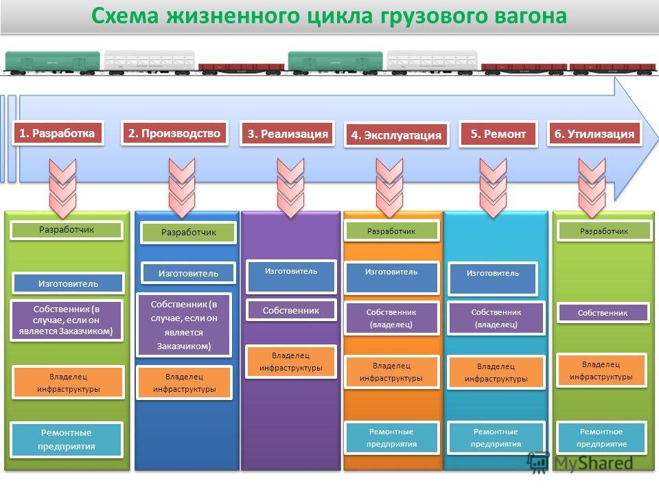 Схема жизненного цикла грузового вагона 1. Разработка Разработчик Изготовитель Собственник (в случае, если он является Заказчиком) Владелец инфраструктуры Ремонтные предприятия 2. Производство Разработчик Собственник (в случае, если он является Заказ