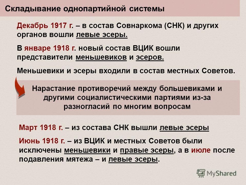 Складывание однопартийной системы Декабрь 1917 г. – в состав Совнаркома (СНК) и других органов вошли левые эсеры. В январе 1918 г. новый состав ВЦИК вошли представители меньшевиков и эсеров. Меньшевики и эсеры входили в состав местных Советов. Нараст