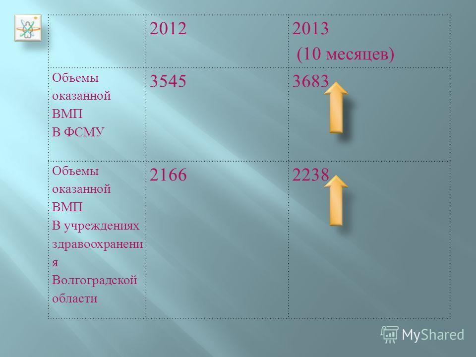 2012 2013 (10 месяцев ) Объемы оказанной ВМП В ФСМУ 35453683 Объемы оказанной ВМП В учреждениях здравоохранени я Волгоградской области 2166 2238