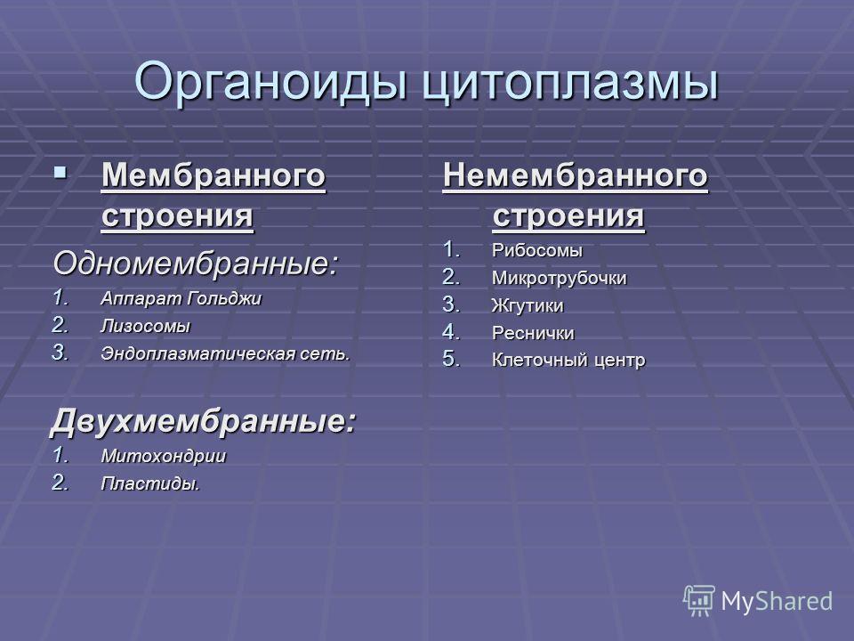 Органоиды цитоплазмы Мембранного строения Мембранного строенияОдномембранные: 1. Аппарат Гольджи 2. Лизосомы 3. Эндоплазматическая сеть. Двухмембранные: 1. Митохондрии 2. Пластиды. Немембранного строения 1. Рибосомы 2. Микротрубочки 3. Жгутики 4. Рес