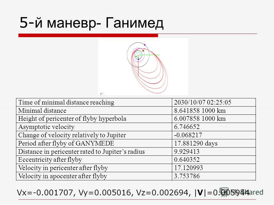 5- й маневр- Ганимед Time of minimal distance reaching2030/10/07 02:25:05 Minimal distance8.641858 1000 km Height of pericenter of flyby hyperbola6.007858 1000 km Asymptotic velocity6.746652 Change of velocity relatively to Jupiter-0.068217 Period af