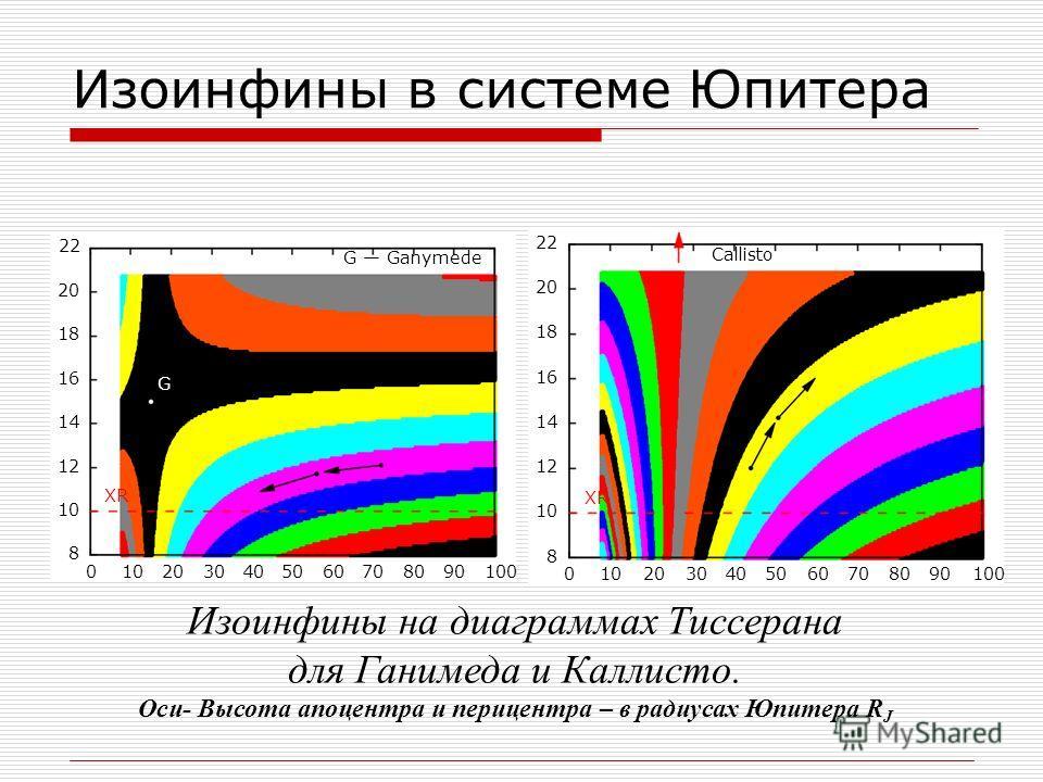 Изоинфины в системе Юпитера 22 20 18 16 14 12 10 8 1000102030405060708090 G Ganymede G XR 22 20 18 16 14 12 10 8 1000102030405060708090 Callisto XR Изоинфины на диаграммах Тиссерана для Ганимеда и Каллисто. Оси- Высота апоцентра и перицентра – в ради