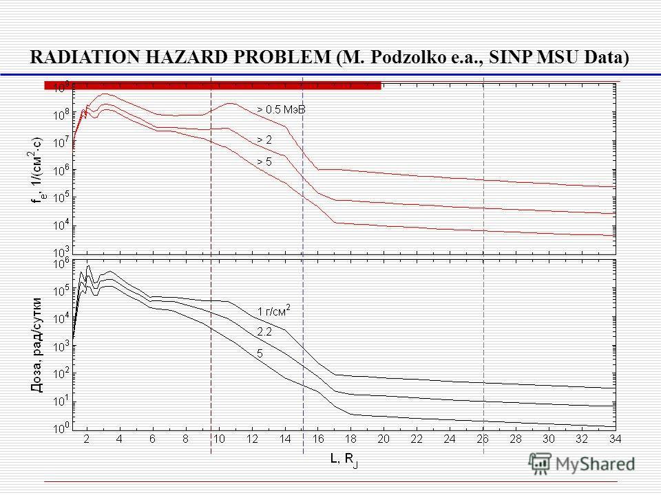 RADIATION HAZARD PROBLEM (M. Podzolko e.a., SINP MSU Data)