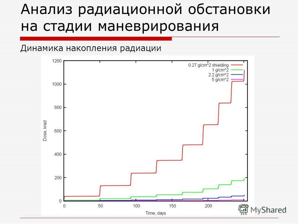 Анализ радиационной обстановки на стадии маневрирования Динамика накопления радиации