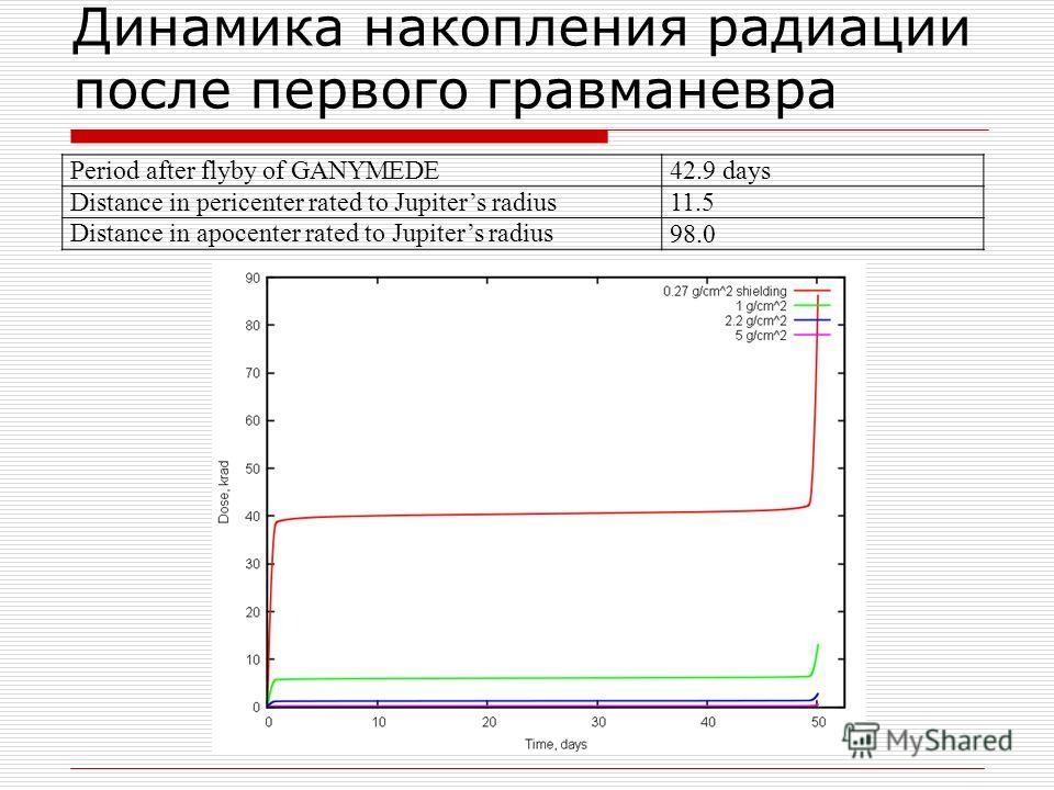 Динамика накопления радиации после первого гравманевра Period after flyby of GANYMEDE42.9 days Distance in pericenter rated to Jupiters radius11.5 Distance in apocenter rated to Jupiters radius98.098.0