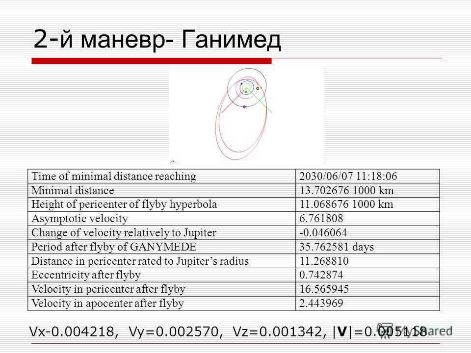 2- й маневр- Ганимед Time of minimal distance reaching2030/06/07 11:18:06 Minimal distance13.702676 1000 km Height of pericenter of flyby hyperbola11.068676 1000 km Asymptotic velocity6.761808 Change of velocity relatively to Jupiter-0.046064 Period