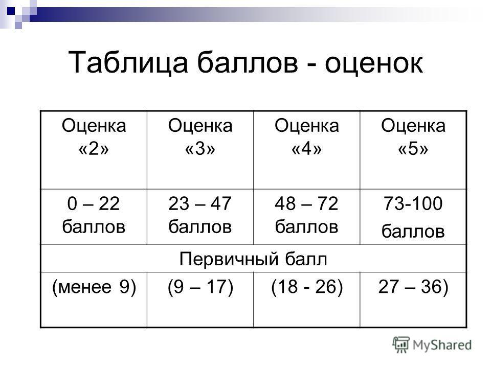 Таблица баллов - оценок Оценка «2» Оценка «3» Оценка «4» Оценка «5» 0 – 22 баллов 23 – 47 баллов 48 – 72 баллов 73-100 баллов Первичный балл (менее 9)(9 – 17)(18 - 26)27 – 36)
