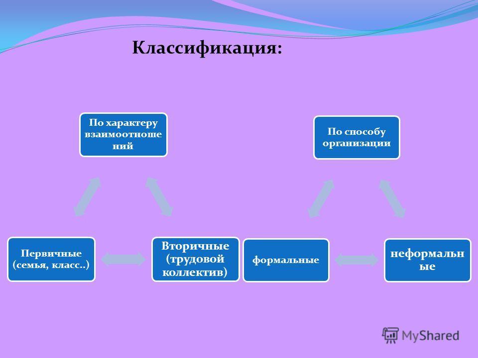 По характеру взаимоотноше ний Вторичные (трудовой коллектив) Первичные (семья, класс..) По способу организации неформальн ые формальные Классификация: