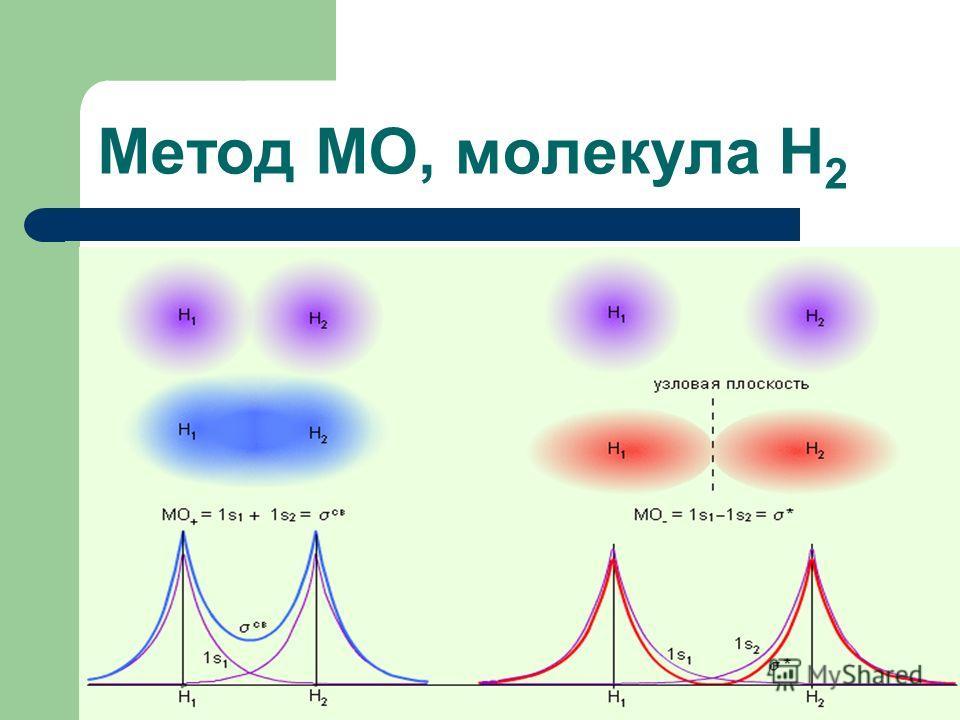 Метод МО, молекула Н 2