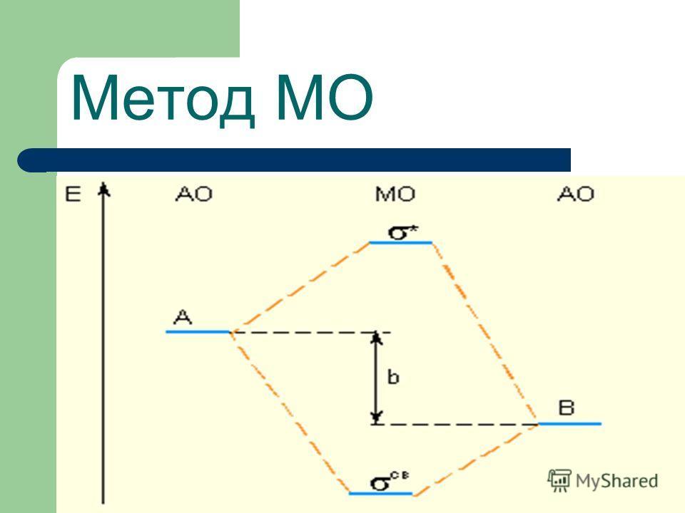 Метод МО