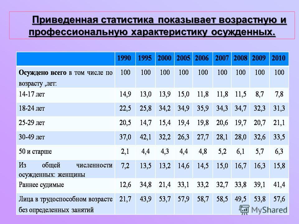 Приведенная статистика показывает возрастную и профессиональную характеристику осужденных.
