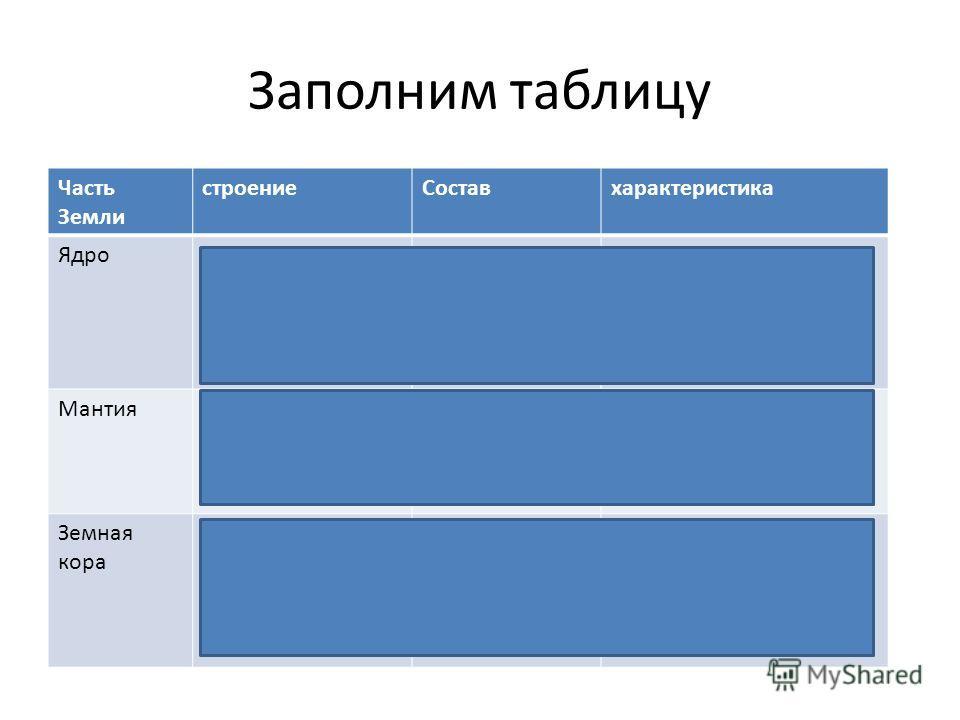 Заполним таблицу Часть Земли строениеСоставхарактеристика ЯдроДелится на два слоя: внутреннее и внешнее. Железо и никель Температуры достигают 6000 С. Внутреннее ядро- твёрдое, внешнее- жидкое. МантияДелится на два слоя: внешнюю и внутреннюю мантию.