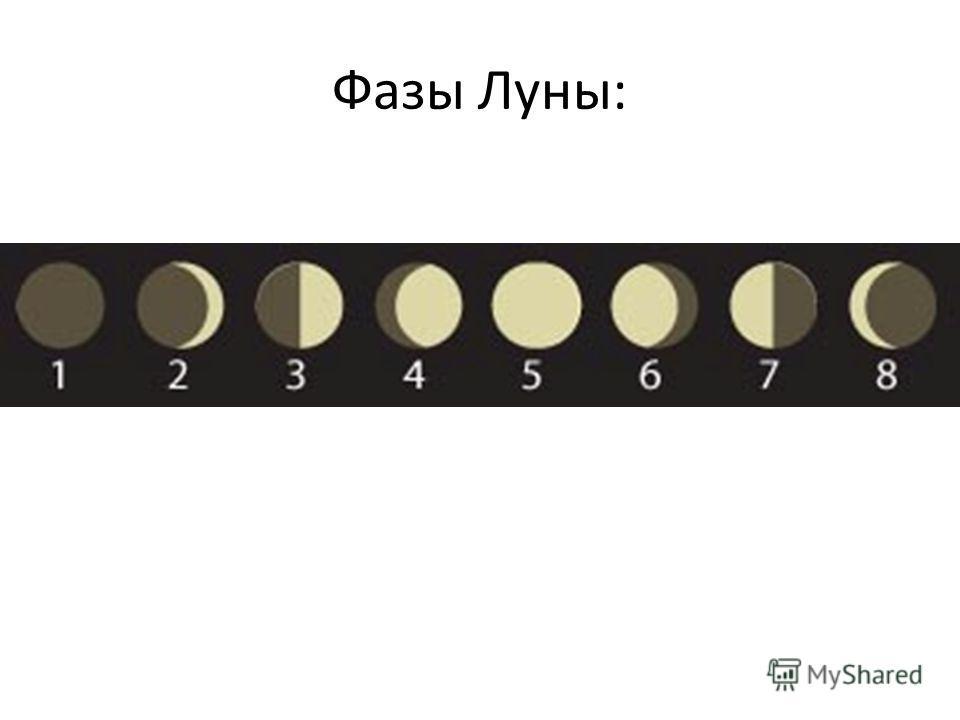 Фазы Луны: