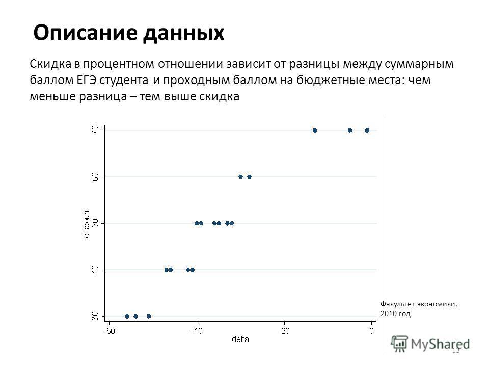 Описание данных Скидка в процентном отношении зависит от разницы между суммарным баллом ЕГЭ студента и проходным баллом на бюджетные места: чем меньше разница – тем выше скидка 13 Факультет экономики, 2010 год