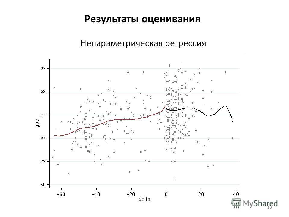 Результаты оценивания Непараметрическая регрессия 18