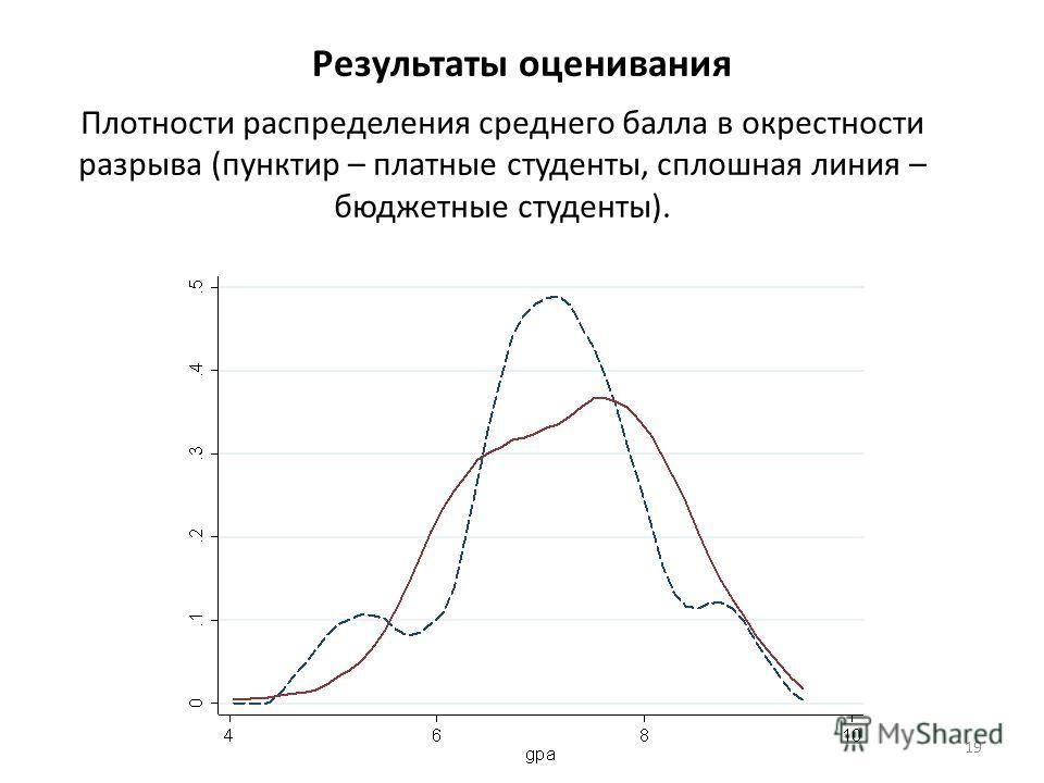Результаты оценивания Плотности распределения среднего балла в окрестности разрыва (пунктир – платные студенты, сплошная линия – бюджетные студенты). 19