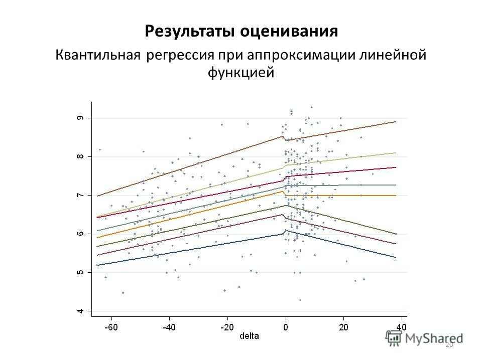 Результаты оценивания Квантильная регрессия при аппроксимации линейной функцией 20