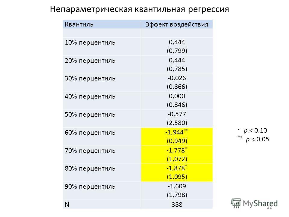 22 КвантильЭффект воздействия 10% перцентиль0,444 (0,799) 20% перцентиль0,444 (0,785) 30% перцентиль-0,026 (0,866) 40% перцентиль0,000 (0,846) 50% перцентиль-0,577 (2,580) 60% перцентиль-1,944 ** (0,949) 70% перцентиль-1,778 * (1,072) 80% перцентиль-