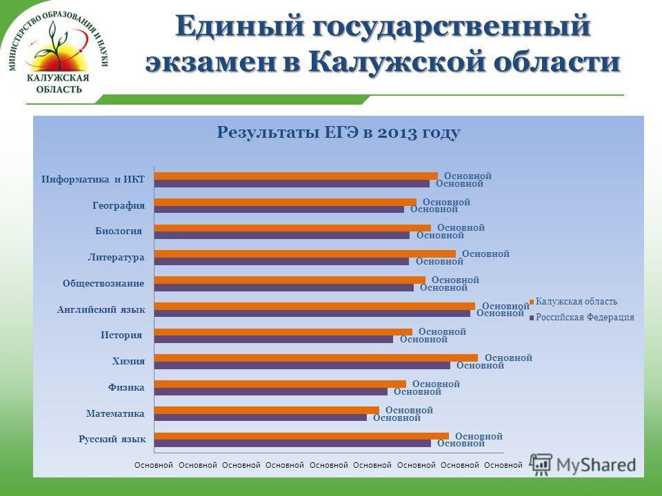 Единый государственный экзамен в Калужской области