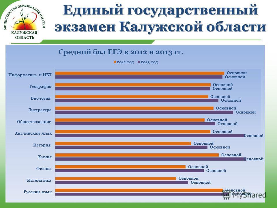Единый государственный экзамен Калужской области