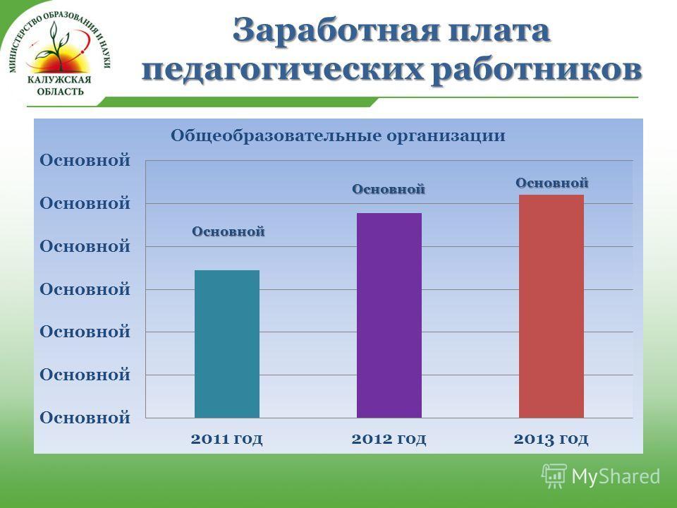 Заработная плата педагогических работников