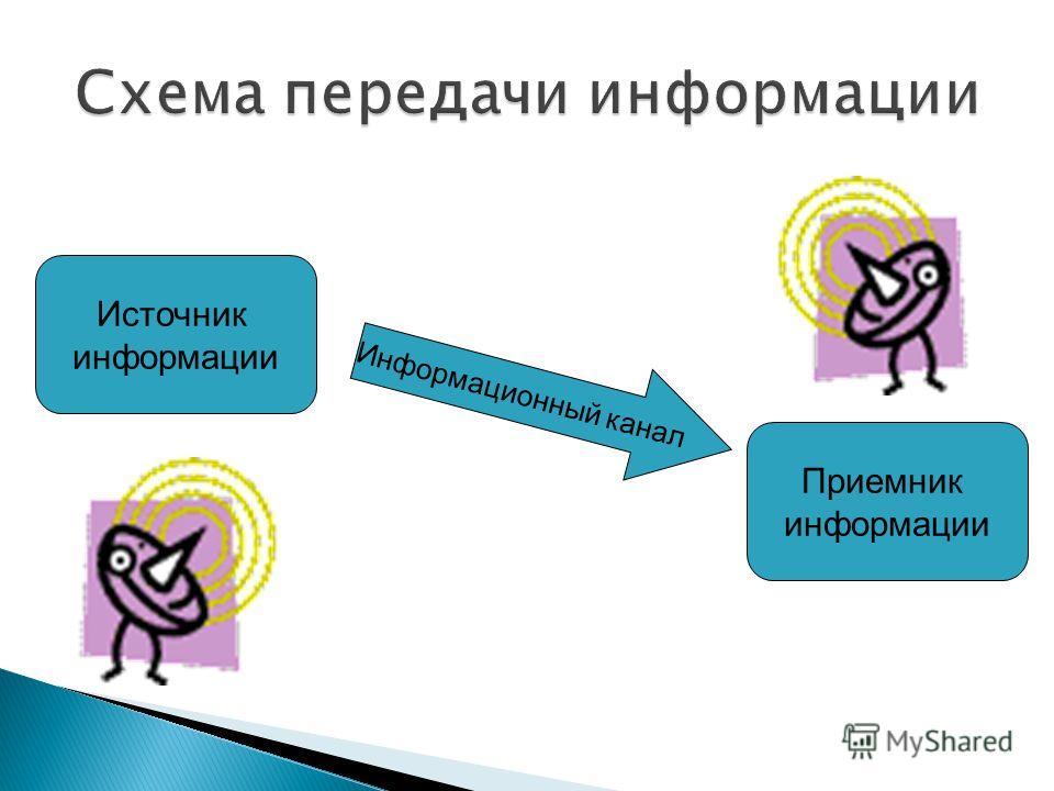 Источник информации Приемник информации Информационный канал
