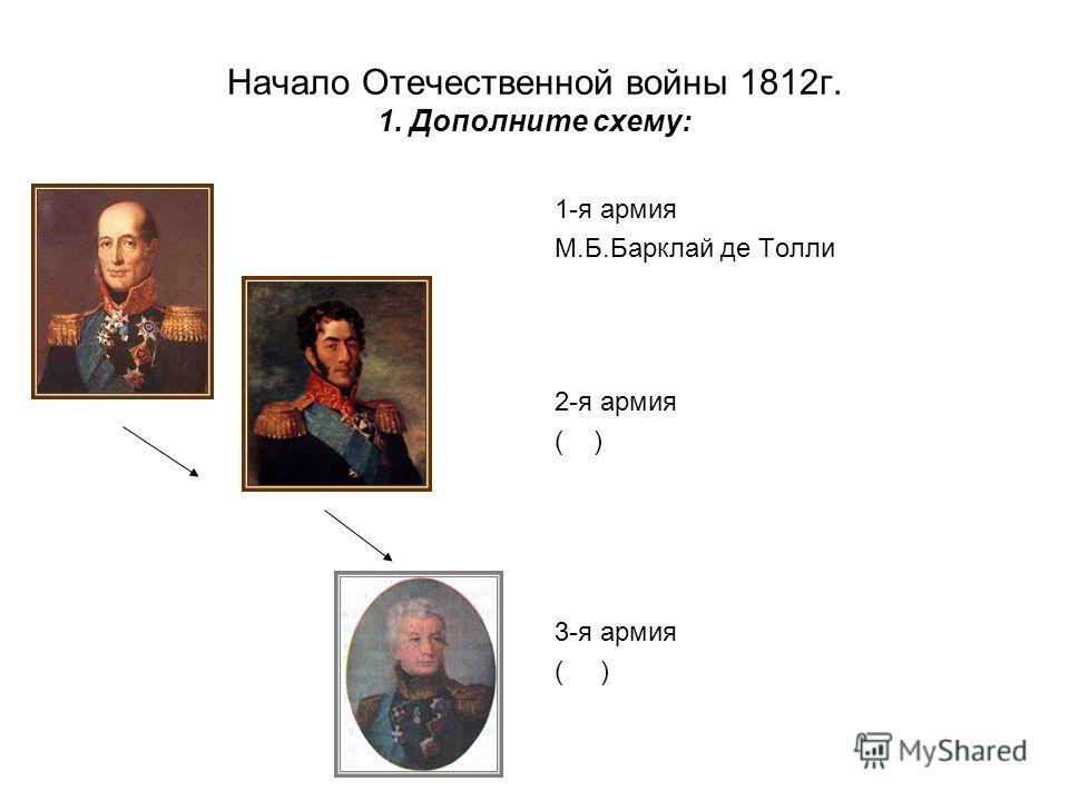 Начало Отечественной войны 1812г. 1. Дополните схему: 1-я армия М.Б.Барклай де Толли 2-я армия ( ) 3-я армия ( )
