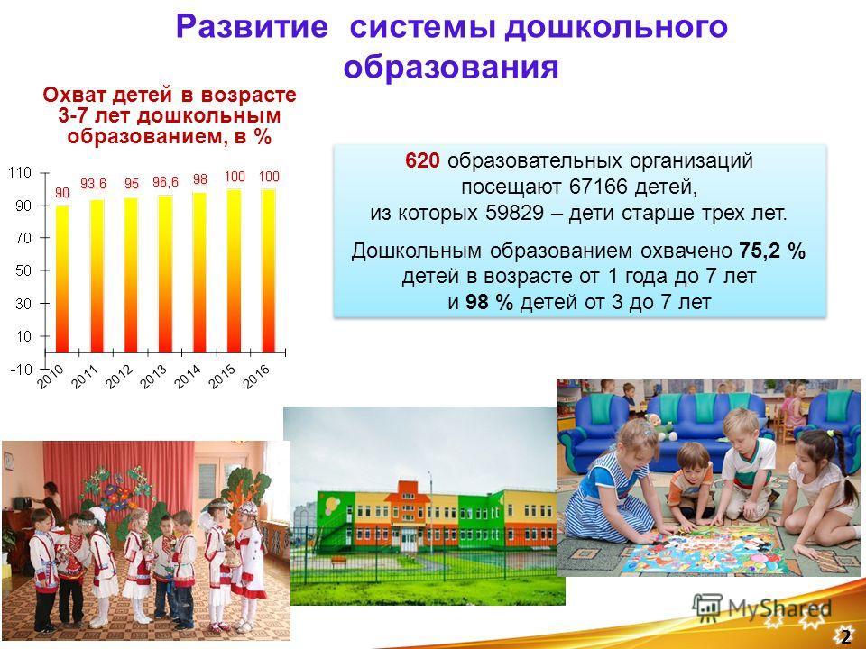 2 620 образовательных организаций посещают 67166 детей, из которых 59829 – дети старше трех лет. Дошкольным образованием охвачено 75,2 % детей в возрасте от 1 года до 7 лет и 98 % детей от 3 до 7 лет Охват детей в возрасте 3-7 лет дошкольным образова