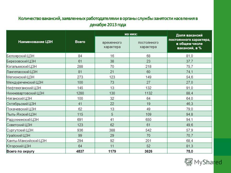 Количество вакансий, заявленных работодателями в органы службы занятости населения в декабре 2013 года Наименование ЦЗН Всего из них: Доля вакансий постоянного характера, в общем числе вакансий, в % временного характера постоянного характера Белоярск